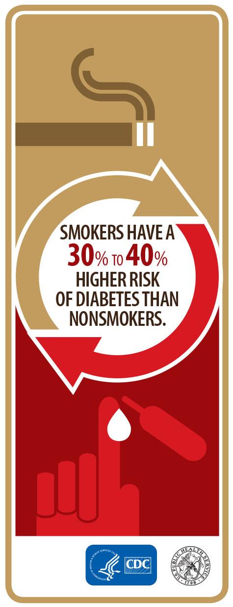 Can smoking cause diabetes