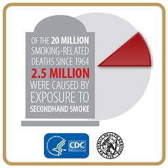 Infographic illustrating: Of the 20 million smoking-related deaths since 1964 2.5 million were caused by exposure to secondhand smoke