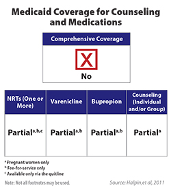Chart shows medicaid coverage for counseling and medications.
