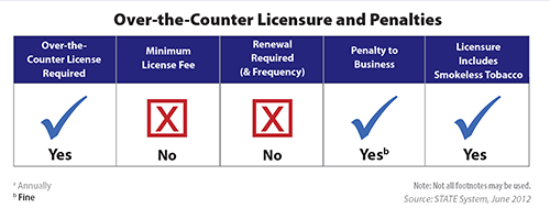 Chart shows the state's over-the-counter retail licensure