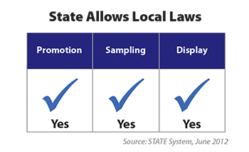 Chart shows how the state allows local advertising and promotion laws