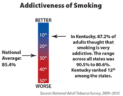 Chart shows the level of addiction to tobacco