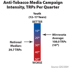 Chart shows tobacco counter-marketing media intensity