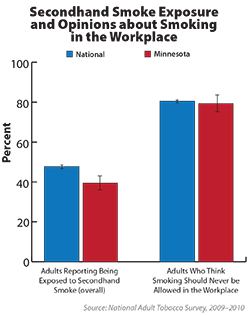 Chart shows adults who reported anyone smoking in work area within past two weeks