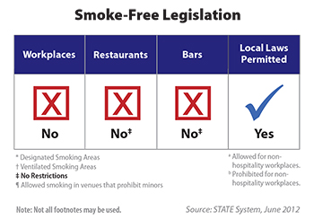 Chart shows state smoke-free policy