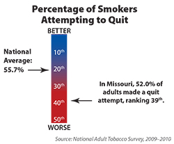 Chart shows adults who made a quit attempt in the last year