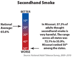 Chart shows the knowledge of the dangers of tobacco