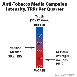 Tobacco Industry Marketing