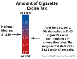 Chart shows amount of tobacco product excise tax for a state