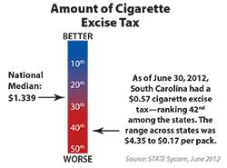 cigarette prices in south carolina