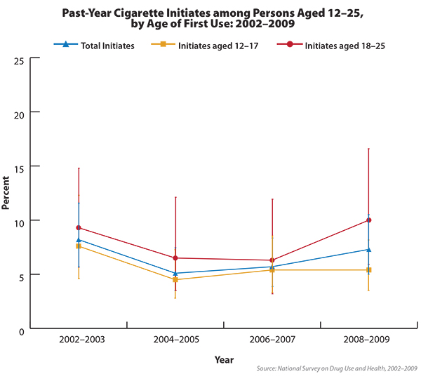 Chart shows past-year cigarette initiation for people ages 12-25 who had never smoked before.