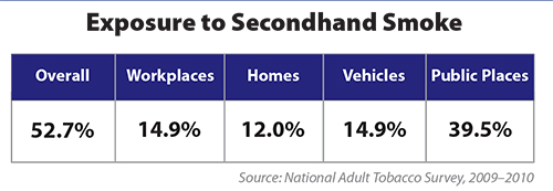 Chart shows adult exposure to secondhand smoke.