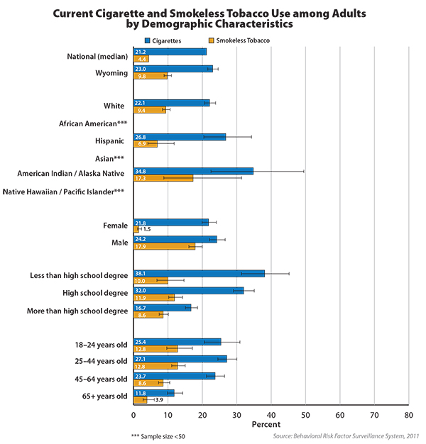 Graph shows current smoking among adults by demographic characteristics