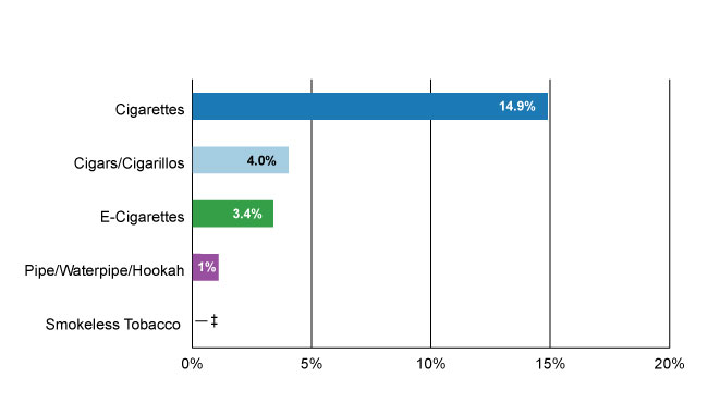 Graph showing current tobacco use among African American adults—2019: Cigarettes - 14.9% Cigars/Ciagarillos – 4.4% Pipe/Waterpipe/Hookah – 1.1% E-Cigarettes – 3.4% Smokeless Tobacco – 0.5%