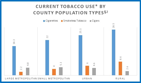 Graph showing current tobacco use by county population types:. Blue bar represents Cigarettes: For large metropolitan, the percentage of use is 18.3%; for small metropolitan, 22%; for urban, 25.1%; for rural, 28.5%. Orange bar represents Smokeless Tobacco: For large metropolitan, the percentage of use is 2.2%; for small metropolitan, 4.%; for urban, 6%. For rural, 8.6%. Grey bar represents Cigars: For large metropolitan, the percentage of use is 4.8%; for small metropolitan, 5.1%; for urban, 4.6%; for rural, 2.6%.