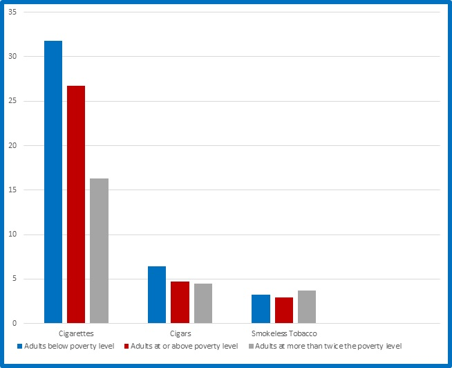 Bar graph showing current use of cigarettes, cigars, and smokeless tobacco among adults living below poverty level compared with adults living at or above poverty level. Blue bar represents Adults Below Poverty Level. For cigarettes, the percentage is 31.8%. For cigars, 6.4%. For Smokeless Tobacco, 3.2%. Red bar represents Adults At or Above Poverty Level. For Cigarettes, the percentage is 26.7%. For Cigars, 4.7%. For Smokeless Tobacco, 2.9%. Grey bar represents Adults At More Than Twice the Poverty Level. For Cigarettes, the percentage is 16.3%. For Cigars, 4.5%. For Smokeless Tobacco, 3.7%.