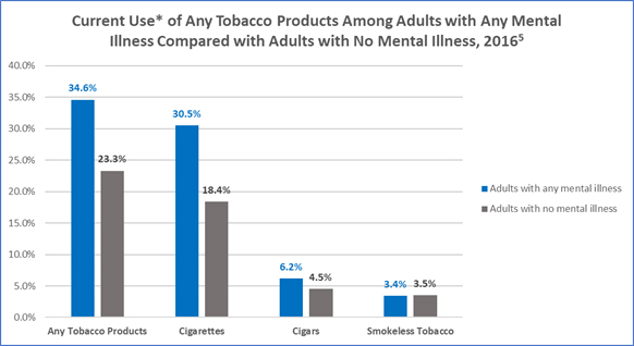 Graph showing current use of any tobacco products among adults with any mental illness compared with adults with no mental illness, 2016: Adults with any mental illness: 34.6% vs. 23.3% for no mental illness on any tobacco products; Adults with any mental illness: 30.5% vs. 18.4% for no mental illness on cigarettes; Adults with any mental illness: 6.2% vs. 4.5% for no mental illness on cigars; Adults with any mental illness: 33.4% vs. 3.5% for no mental illness on smokeless tobacco.