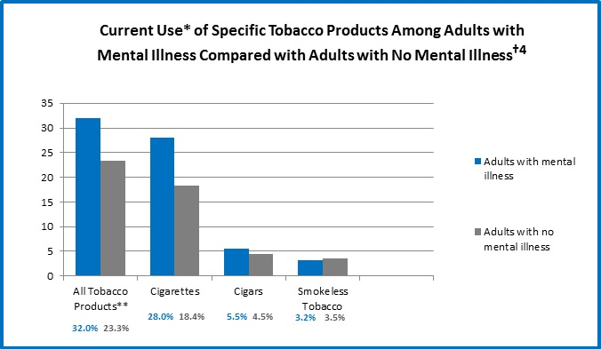 Cdc Tobacco Use Among Adults With Mental Illness And Substance Use