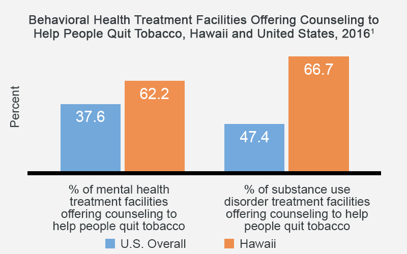 Behavioral Health Treatment Facilities Offering Counseling to Help People Quit Tobacco, Hawaii and United States, 2016 - Hawaii has 62% of mental health treatment facilities offering counseling to help people quit tobacco compared to 37.6% for the U.S. overall.  Hawaii has 66.7% of substance use disorder treatment facilities offering counseling to help people quit tobacco compared to 47.4% for the U.S. overall.