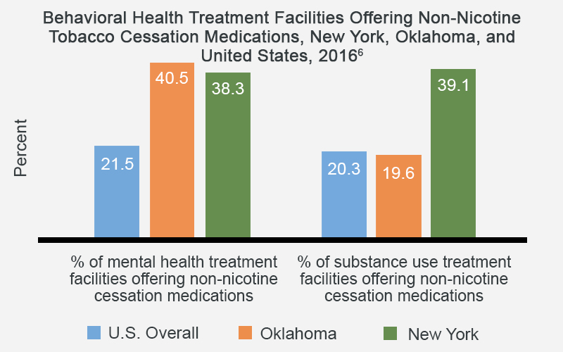 Behavioral Health Treatment Facilities Offering Non-Nicotine Tobacco Cessation Medications, New York, Oklahoma, and United States, 2016 - Oklahoma at 40.5% and New York at 38.3 % of mental health treatment facilities offering non-nicotine cessation medications compared to 21.5% for the U.S. overall.  Oklahoma has 19.6% and New York has 39.1% of substance use treatment facilities offering non-nicotine cessation medications compared to 20.3% for the U.S. overall.