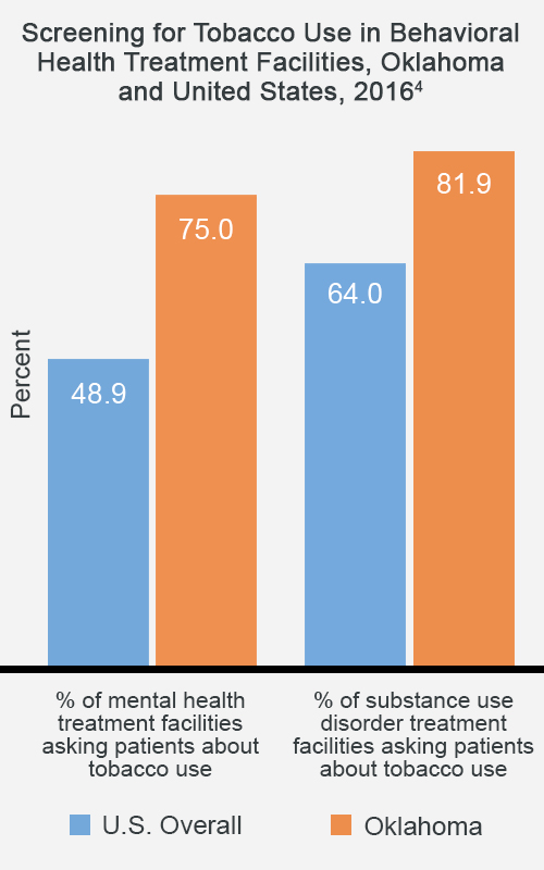 Screening for Tobacco Use in Behavioral Health Treatment Facilities, Oklahoma and United States, 2016 - Oklahoma has 75% of mental health treatment facilities asking patients about tobacco use compared to 48.9% for the U.S. overall.  Oklahoma has 81.9% of substance use disorder treatment facilities asking patients about tobacco use compared to 64% for the U.S. overall.