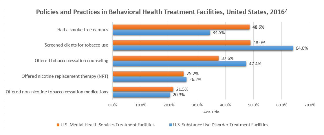 Policies and Practices in Behavioral Health Treatment Facilities, United States, 2016 - U.S Mental Health Services Treatment Facilities - 48.6% Had a smoke-free campus, 48.9% screened clients for tobacco use, 37.6% offered tobacco cessation counseling, 25.2% offered nicotine replacement therapy (NRT) and 21.5% offered non-nicotine tobacco cessation medications; U.S Substance Use Disorder Treatment Facilities - 34.5% Had a smoke-free campus, 64.0% screened clients for tobacco use, 47.4% offered tobacco cessation counseling, 26.2% offered nicotine replacement therapy (NRT) and 20.3% offered non-nicotine tobacco cessation medications