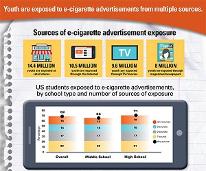 Youth are Exposed to E-cigarette Advertisements from Multiple Sources