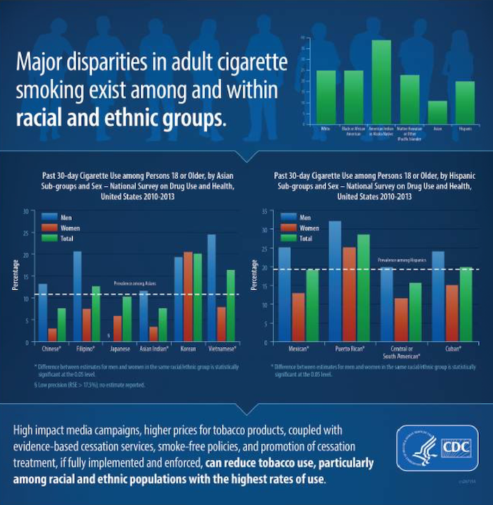 Major Disparities in Adult Cigarette Smoking Exist Among and Within Racial and Ethnic Groups
