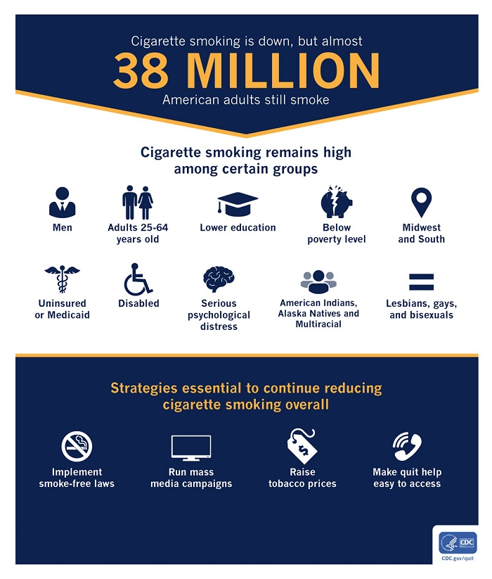 Cigarette smoking overall among adults in the U.S. is down
