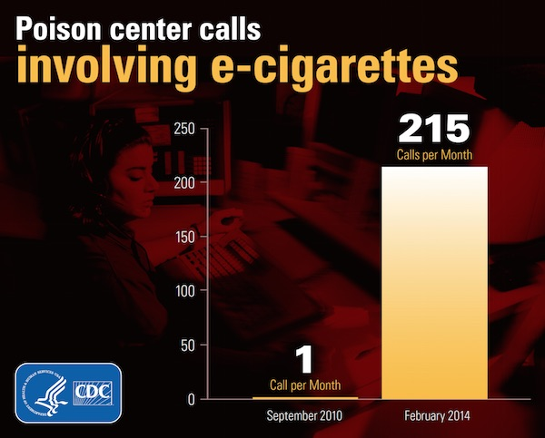 Poison center calls involving e-cigarettes increased; Information/description of this infographic provided below.