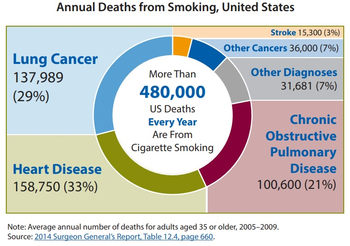 Graphic: Average annual number of smoking-attributable deaths in the United States by specific causes; Information/description of this infographic provided below.