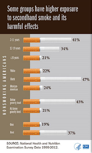 Bar chart showing how some groups have higher exposure to secondhand smoke and its harmful effects