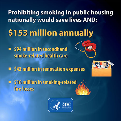 Prohibiting smoking in public housing nationally would save lives and $153 million annually - $94 million in secondhand smoke-related health care - $43 million in renovation expenses - $16 million in smoking-related fire losses