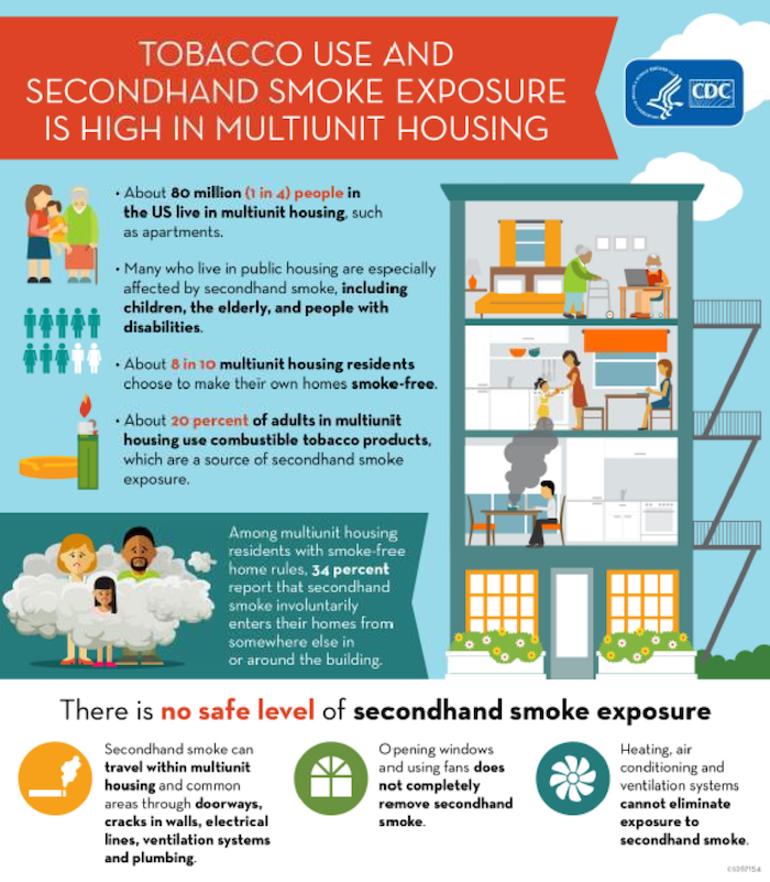 Tobacco Use and Secondhand Smoke Exposure is High in Multiunit Housing
