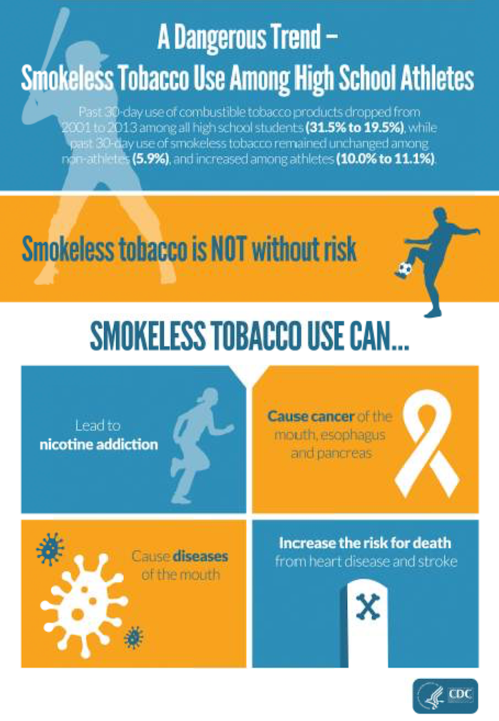 Image of high school athletes using smokeless tobacco more than non-athletes; Information/description follows below.