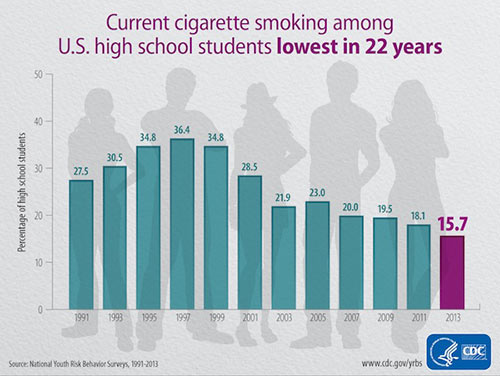 Current Cigarette Smoking Among U.S. High School Students Lowest in 22 Years; Information/description follows below.