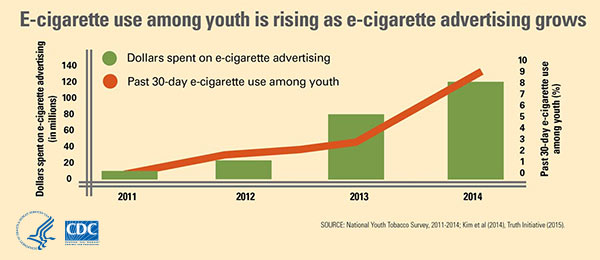 Graphic: E-cigarette use among youth is rising as e-cigarette advertising grows; Information/description follows below.