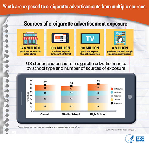 Graphic: Youth are exposed to e-cigarette advertisements from multiple sources; Information/description follows below.