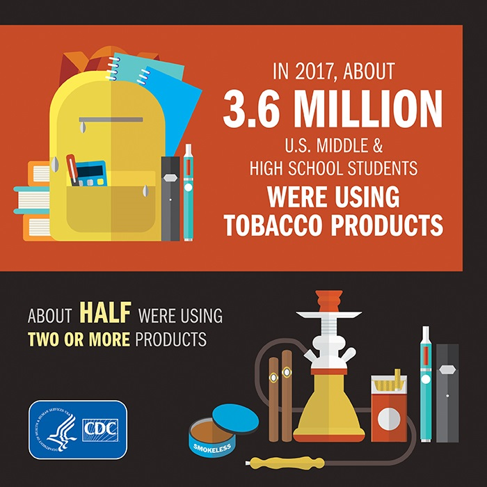 Graphic: Tobacco Use Among Middle and High School Students—United States, 2011-2017. Information/description follows below.