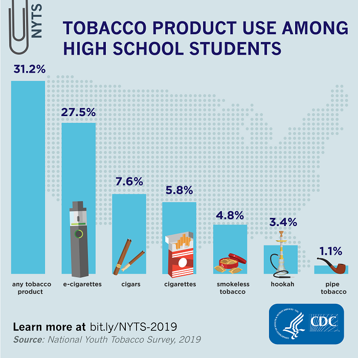 Tobacco Product Use Among High School Students – 2019: In percentages: Any tobacco product: 31.2; E-cigarettes: 27.5; Cigars: 7.6; Cigarettes: 5.8; Smokeless Tobacco: 4.8; Hookah: 3.4; Pipe tobacco: 1.1