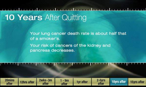 10 years after quitting: Your lung cancer death rate is about half that of a smokers; your risk of cancers of the kidney and pancreas decreases.
