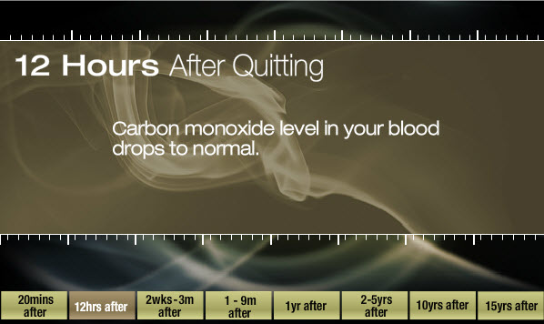 12 hours after quitting: Carbon monoxide level in your blood drops to normal.