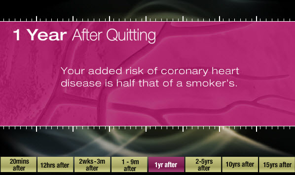 One year after quitting: Your added risk of coronary heart disease is half that of a smoker's.