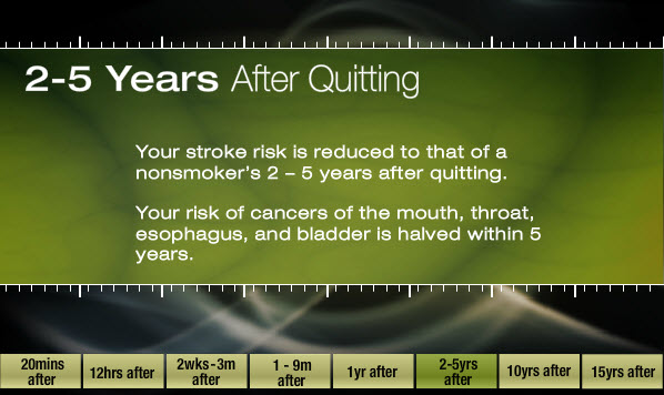 2 to 5 years after quitting: Your stroke risk is reduced to that of a nonsmoker's 2-5 years after quitting; your risk of cancers of the mouth, throat, esophagus, and bladder is halved within 5 years.