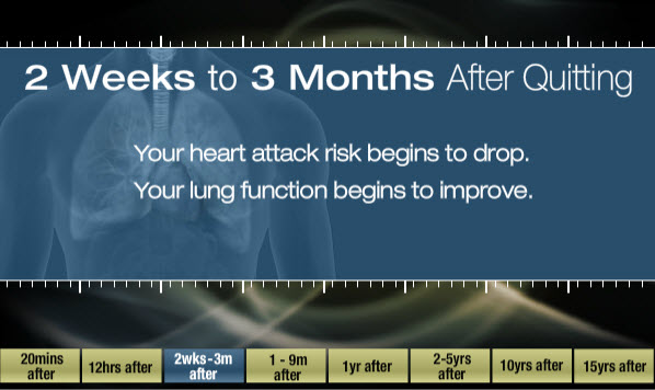 2 weeks to 3 months after quitting: Your heart attack risk begins to drop; your lung function begins to improve.
