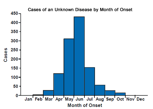 Epi curve of cases by week of onset ranging from late July to mid-September.