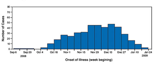 An epi curve depicting the onset of illness among cases of Salmonella Typhimurium infection associated with peanut butter, United States, from September 2008 to January 2009
