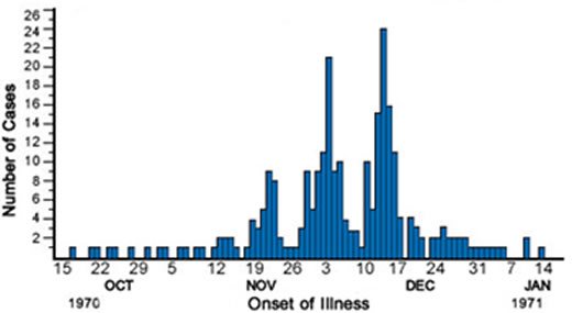 Example of an outbreak of measles in South Dakota in the early 1970s. It demonstrates the pattern of an epidemic curve associated with person-to-person spread. The first wave of cases began around November 20 and peaked on the 23rd. The initial wave of cases was followed by two subsequent and larger waves peaking on December 4 and December 15th, each about one incubation period after the previous peak.