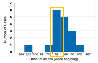 This graph depicts the onset of symptoms among cases of hepatitis A in Port Yourtown, Washington during June to August 2010.