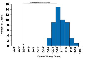 Epi Curve depicting Hepatitis A cases by date of onset in Colbert Country, Alabama September-November 2006 with 4 day intervals. The peak has been identified as October 28 interval and the average incubation period is highlighted as from September 30-October 28th.